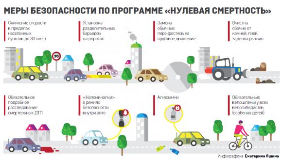В Украине решили снизить скорость для авто до 30 км/ч
