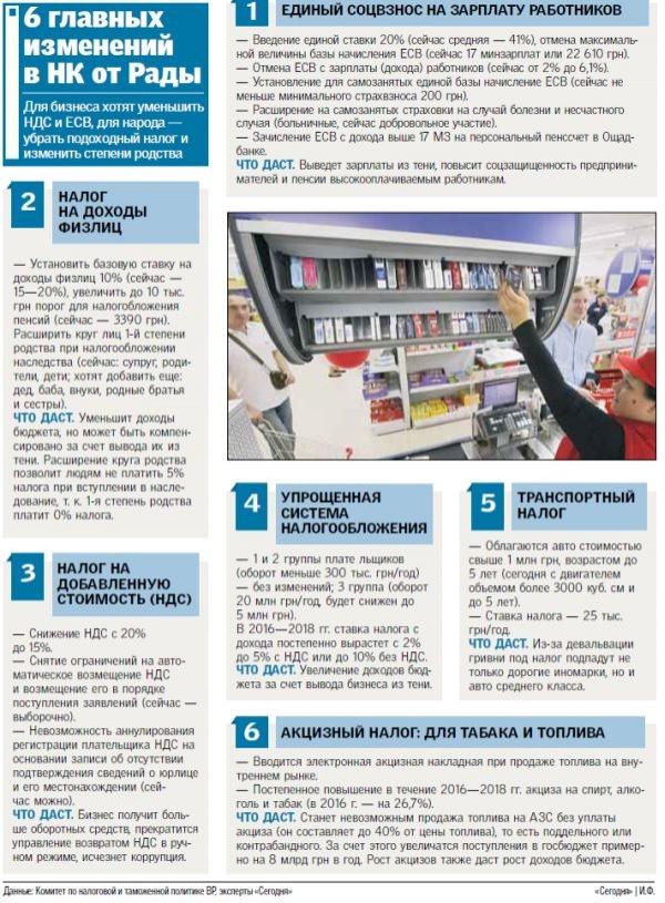 Налоговая реформа от Рады: шесть главных изменений