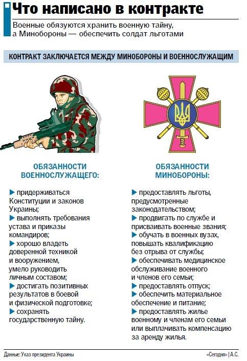 01_295 Контрактная армия в Украине: что получают военные по договору и как записаться