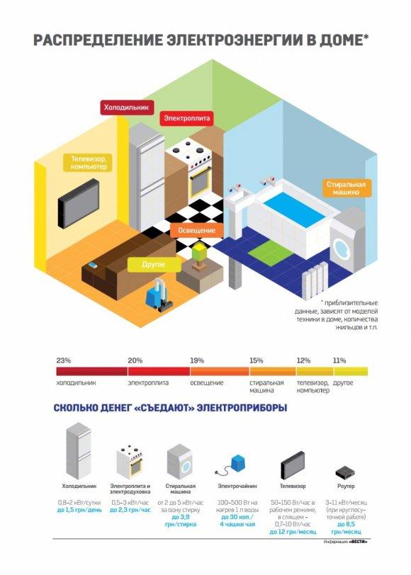 17016e6f354293353f06e5fad7_2cfc0422 Как экономить электроэнергию: 15 простых способов