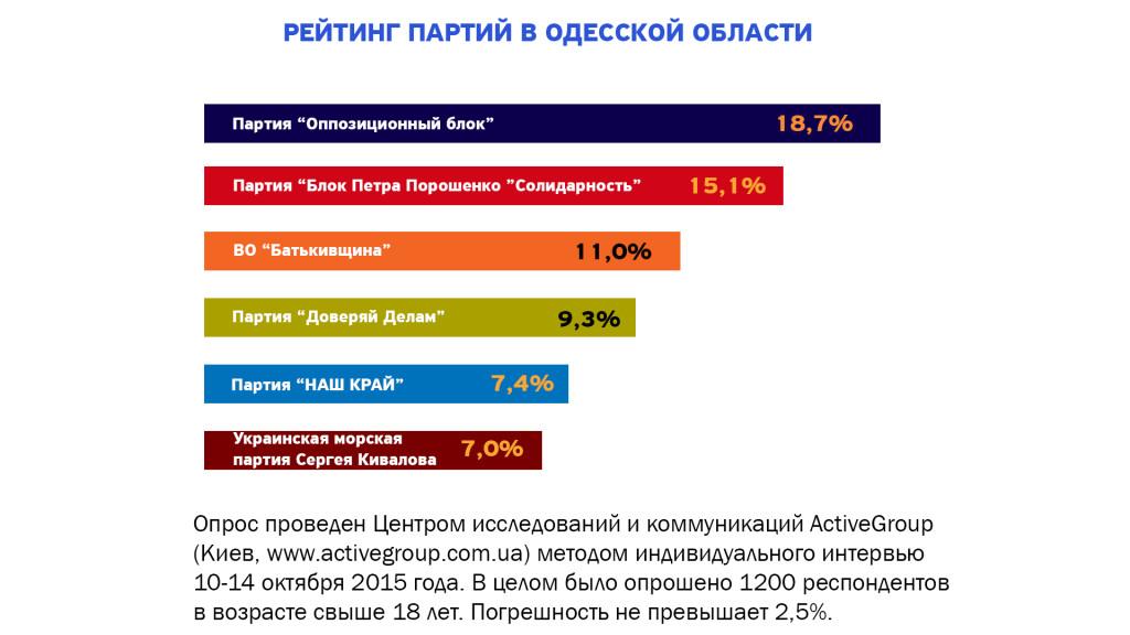 2-2-1024x576 Выборы-2015: в местные советы проходят представители большинства парламентских партий и новичок - «НАШ КРАЙ» (опрос)