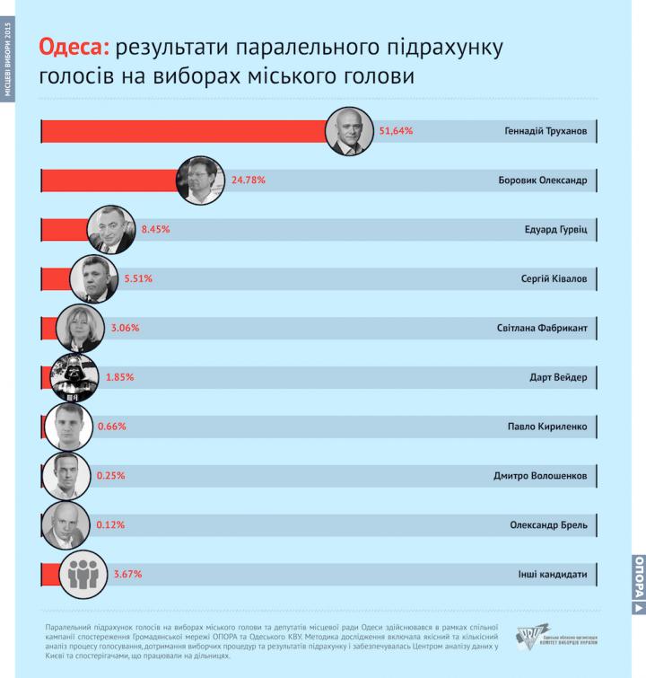 images-den_vyboriv_2015-26_10_PTV_OPORA_CVU_odesa-5-720x755 КИУ: мэром Одессы остается Труханов. Второго тура не будет