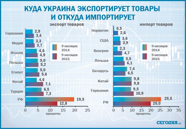 11 К чему приведет продуктовое эмбарго России в отношении Украины