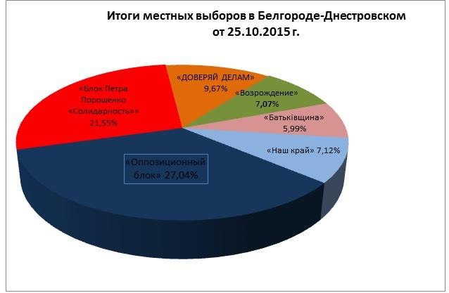 """В Белгород-Днестровском горсовете большинство получил """"Оппозиционный блок"""""""