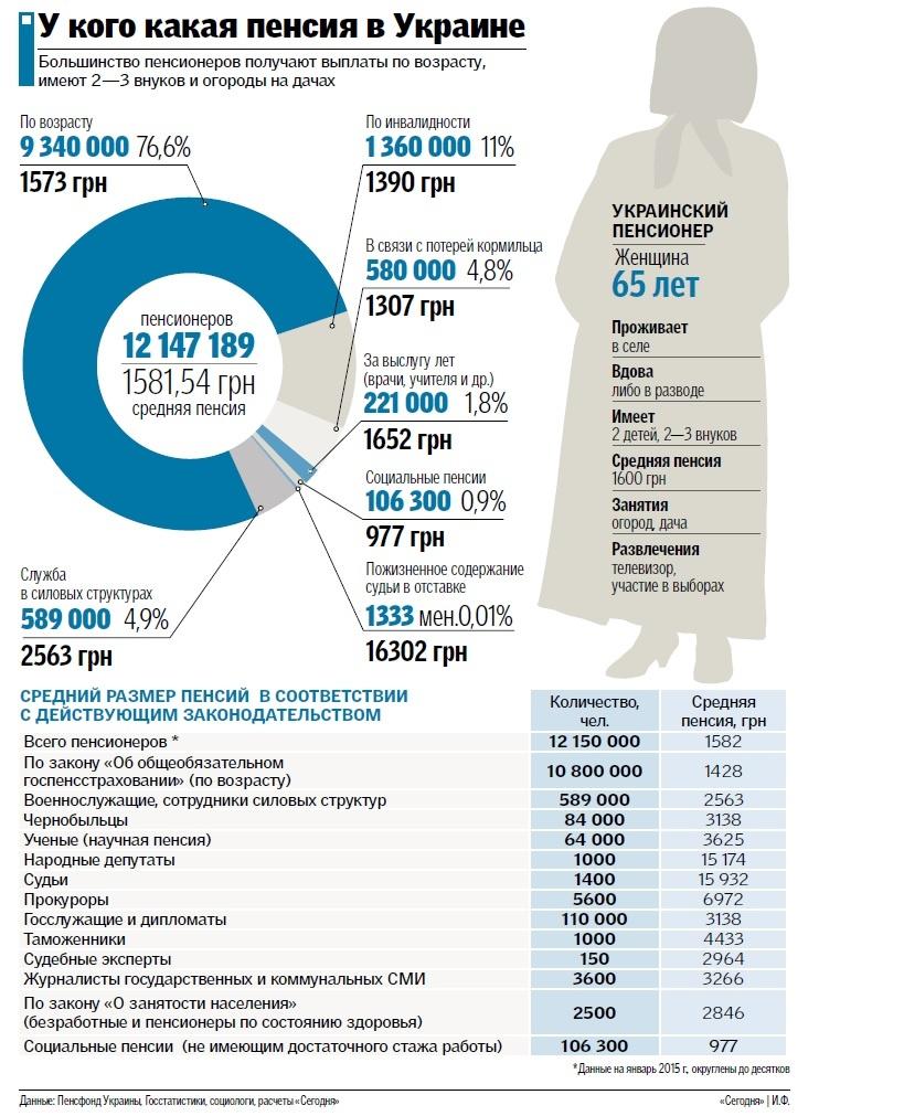 У кого какие пенсии в Украине: судья или депутат получает 15 тысяч, а работяга – 1600