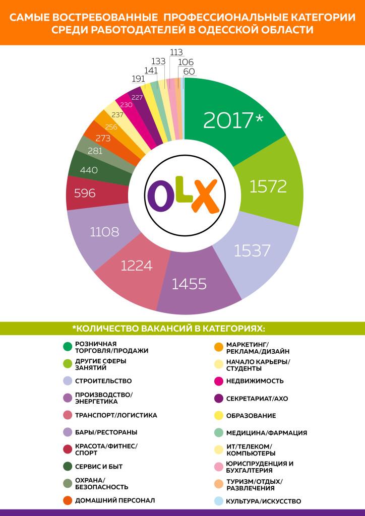 2015-11-13-HOSHVA-PR-OLX-job-Odessa_info2_rus-724x1024 Работа в Одесской области: профессии, пользующиеся наибольшей популярностью