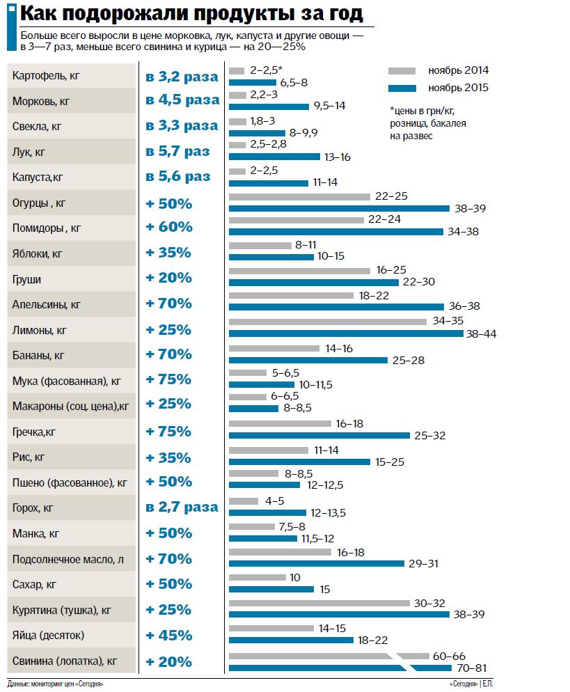 Цены на продукты за год подскочили в 5 раз (инфографика)