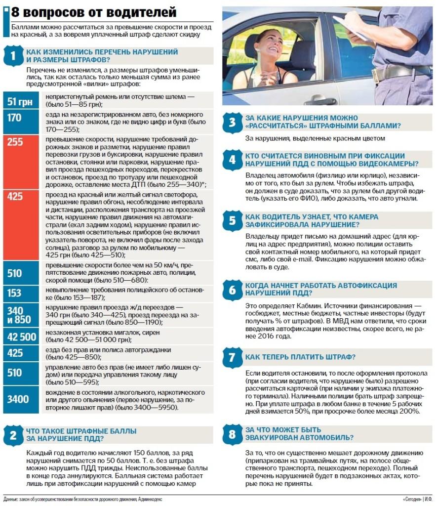 7.11.15-883x1024 Что принес водителям закон о полиции: все о штрафах, баллах и фиксации нарушений