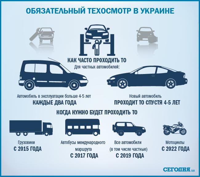 Все, что нужно знать о возвращении техосмотра в Украине
