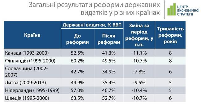 00593639e2f554a3d9116de4e58e6f5c Почему государственные расходы нужно снижать и как это сделать