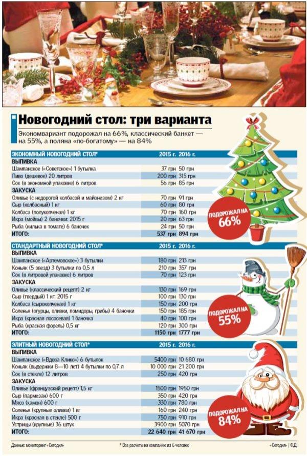 Во сколько обойдется новогодний стол и как сэкономить