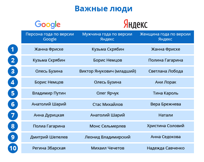 0aeef94bb3a87b63bd1d497373b0e9e6 Google против Яндекса: что искали в интернете украинцы в 2015 году