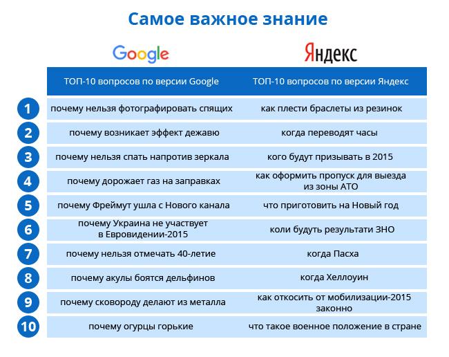 1592d116515222c81d310f76cebabd1e Google против Яндекса: что искали в интернете украинцы в 2015 году