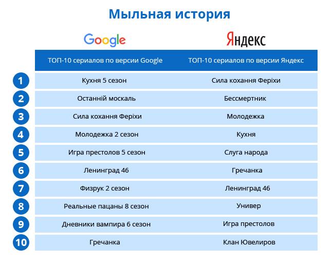 4529d4d12e5c9a5261ee5175cdf1b447 Google против Яндекса: что искали в интернете украинцы в 2015 году