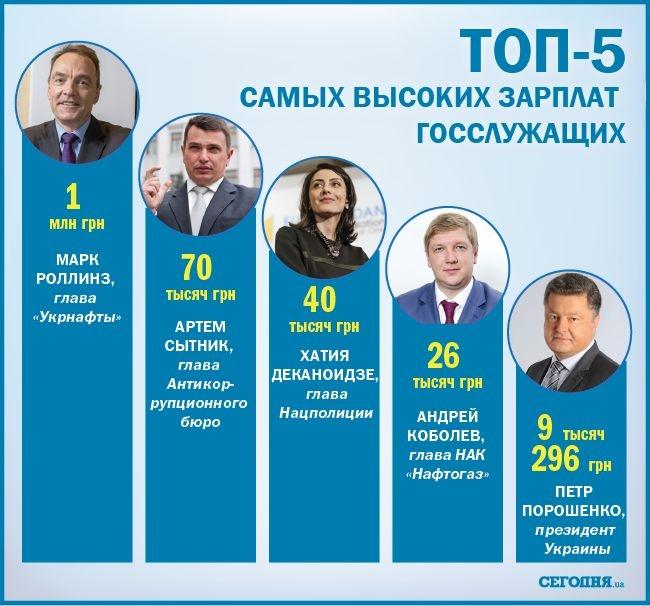 ТОП-5 самых больших зарплат госслужащих в Украине. Порошенко на последнем месте