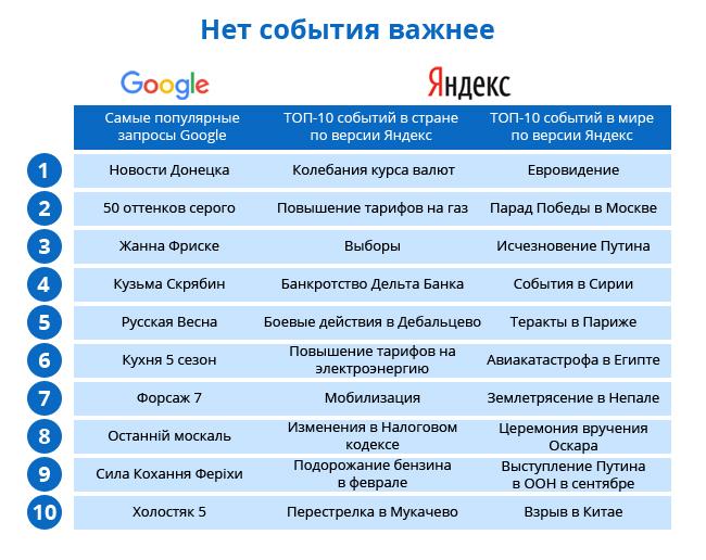 7c63be750b9540a91acf1b5801618f29 Google против Яндекса: что искали в интернете украинцы в 2015 году
