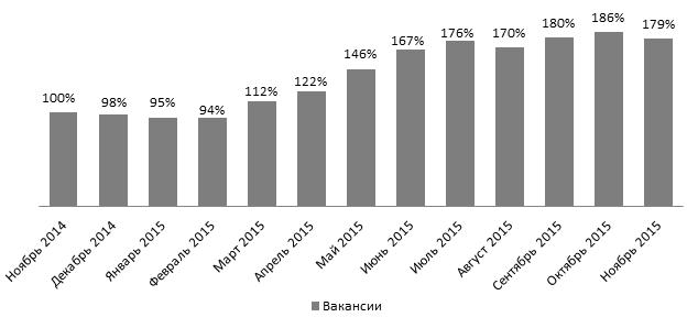 Названы самые востребованные в Украине профессии