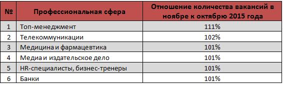 november21 Названы самые востребованные в Украине профессии
