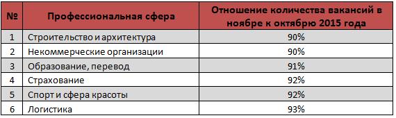 november3 Названы самые востребованные в Украине профессии