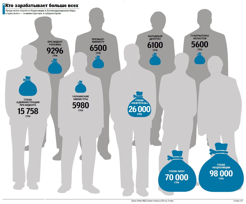 Сколько зарабатывают чиновники в Украине