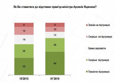 1752794 Опрос: отставки Яценюка хотят 70% украинцев
