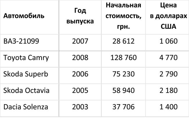 У украинцев появилась возможность недорого купить достойное авто