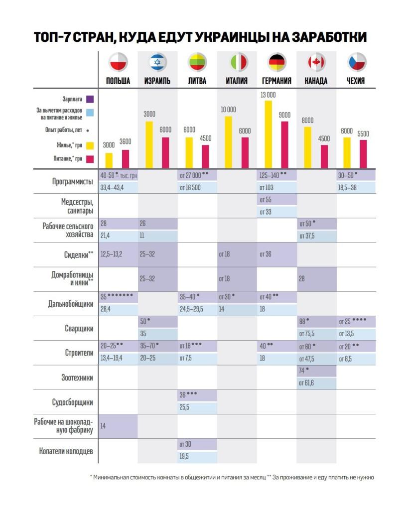 oRexwh2biIY-821x1024 Работа за рубежом: куда и на какие зарплаты едут украинцы