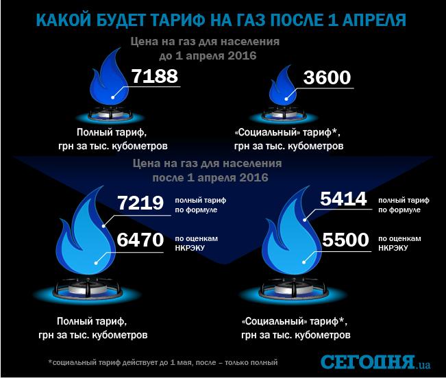 05 Газ подорожает уже в апреле: сколько придется платить потребителям