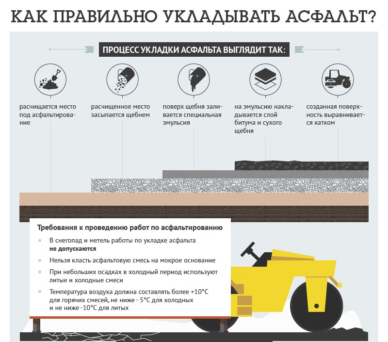 Автомобилисты: на трассе Одесса-Рени асфальт кладут прямо в лужи (видео)