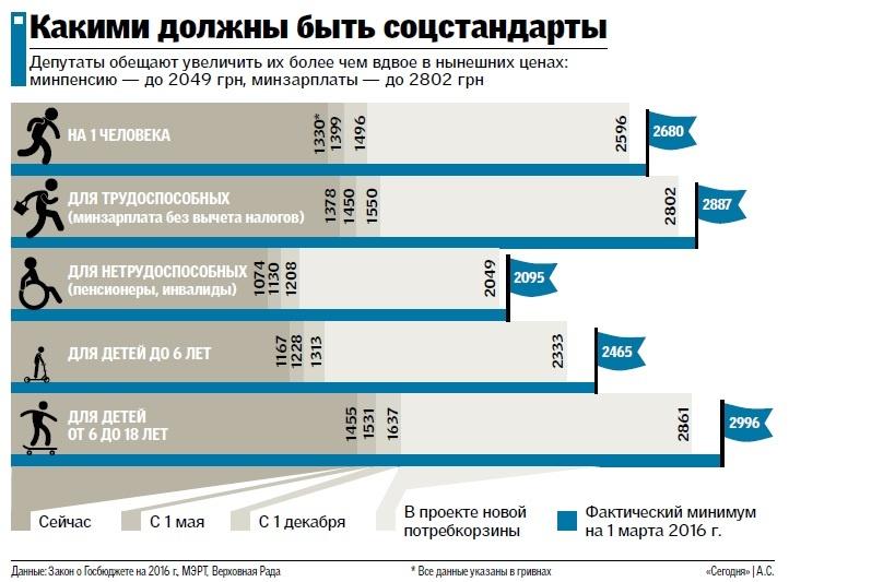 01 Украинцам обещают удвоить минимальные зарплаты и пенсии