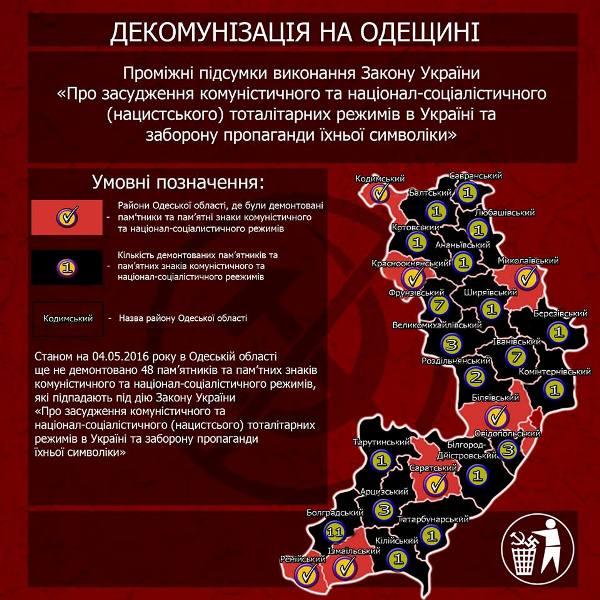 546789 Одесская область хуже всех выполняет закон о декоммунизации