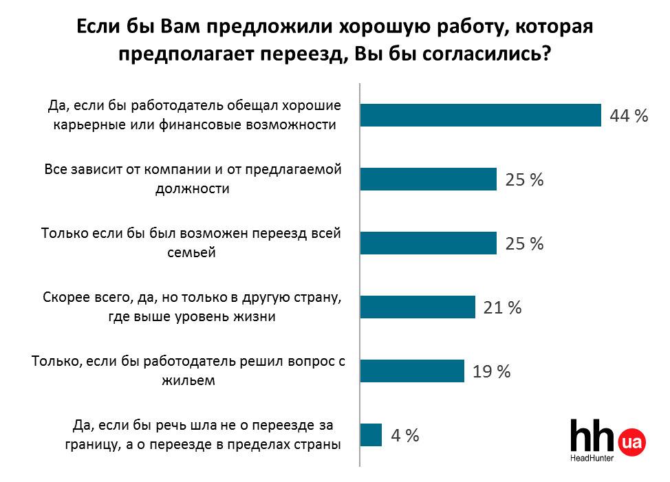 Почему украинцы уезжают за границу: 10 причин трудовой эмиграции