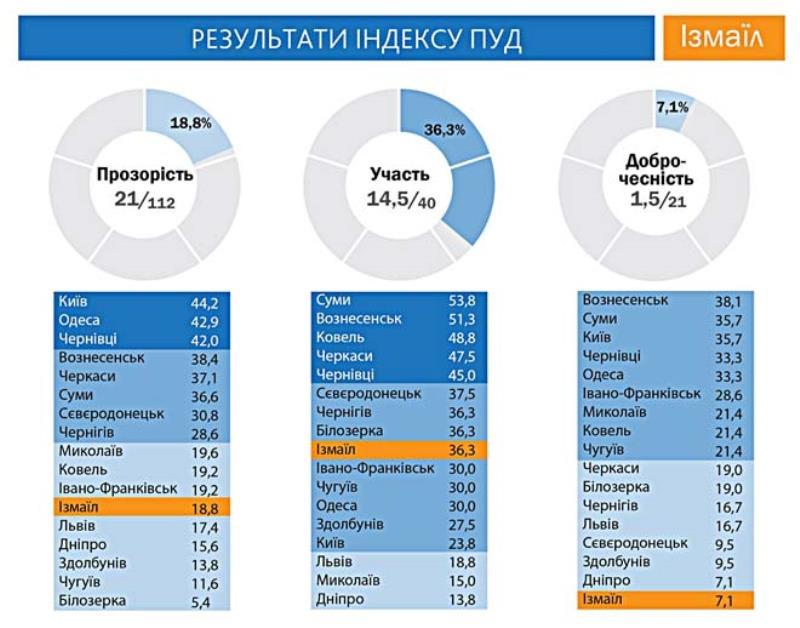 monitoring193 В Измаиле - «минимальный уровень» обеспечения бюджетной прозрачности, участия и добропорядочности