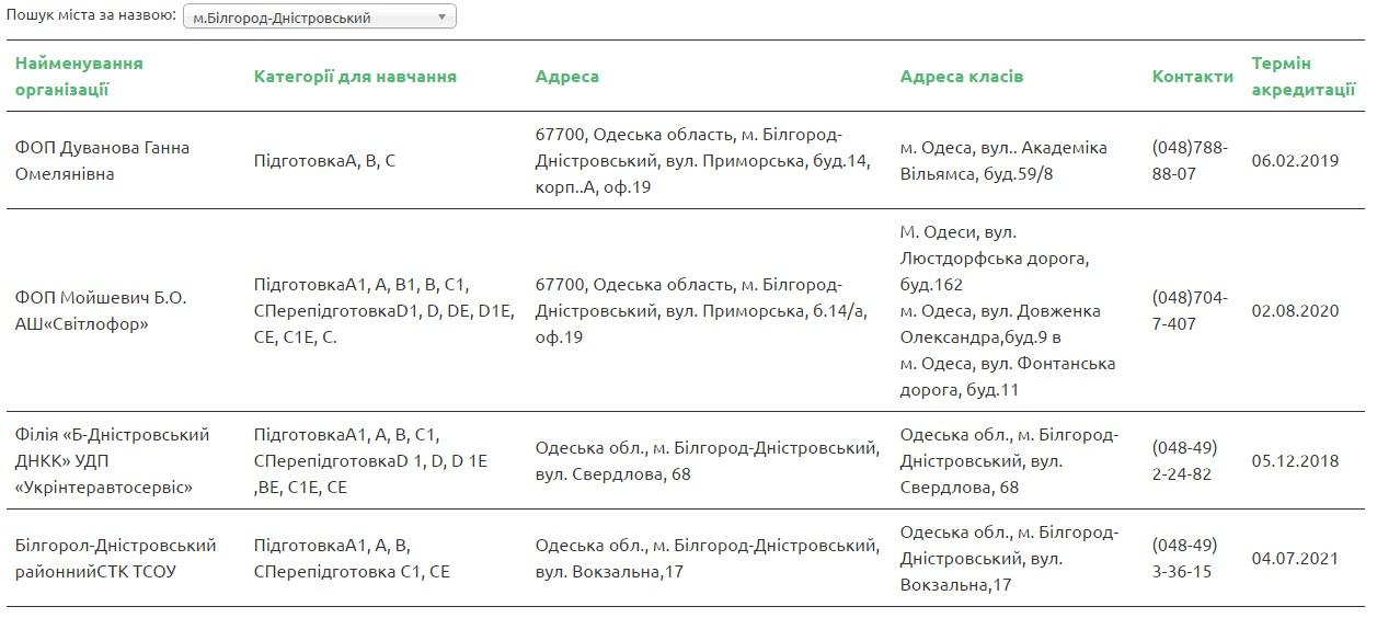 34634-1 В МВД обнародовали список автошкол Бессарабии, которые прошли аккредитацию