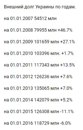 34666 Эхо скандала с Зеленским, или Что происходит с внешним долгом Украины