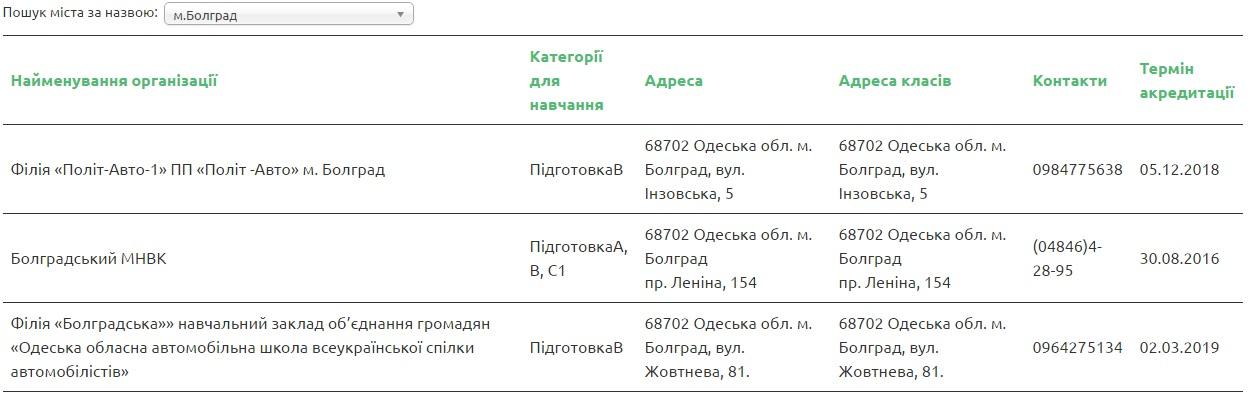 43256345 В МВД обнародовали список автошкол Бессарабии, которые прошли аккредитацию