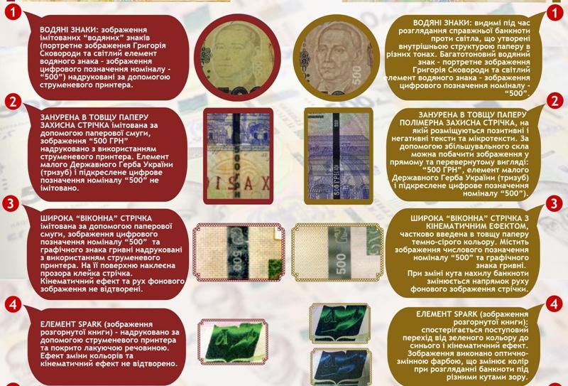 500-uah-fake_finish3jpg НБУ зафиксировал подделку новых 500-гривневых банкнот: как отличить подделку