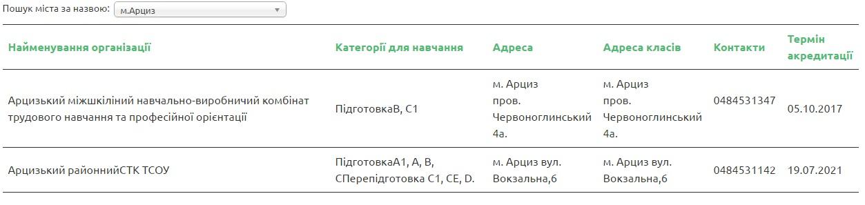 Artsiz В МВД обнародовали список автошкол Бессарабии, которые прошли аккредитацию