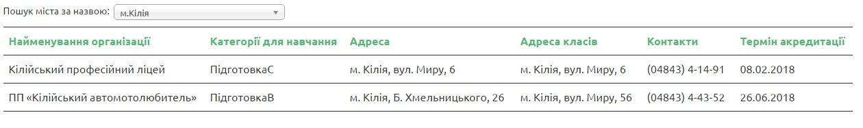Kiliya В МВД обнародовали список автошкол Бессарабии, которые прошли аккредитацию