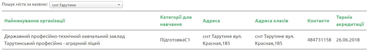 TArut В МВД обнародовали список автошкол Бессарабии, которые прошли аккредитацию