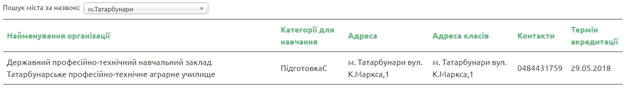 Tatarbunary В МВД обнародовали список автошкол Бессарабии, которые прошли аккредитацию