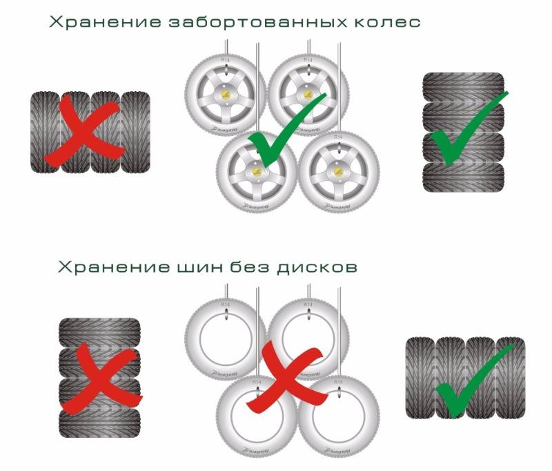 Сезонное хранение колес в Одессе – решение проблем автолюбителя