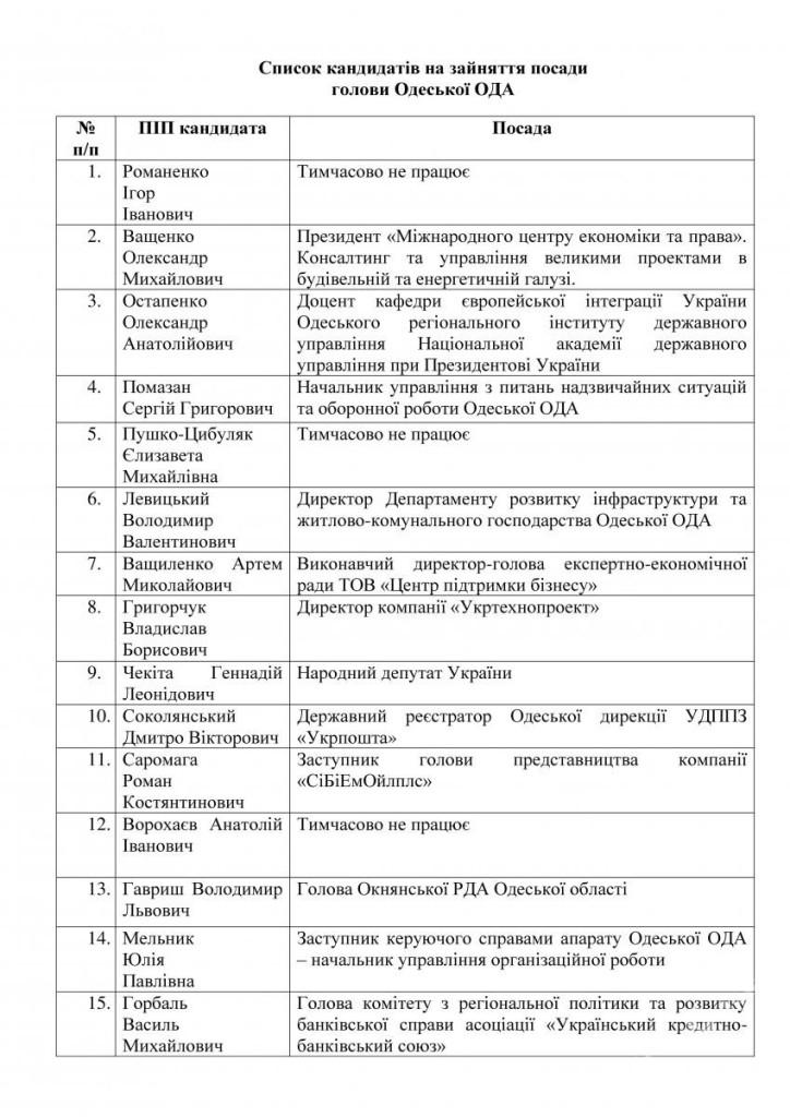 Сегодня в Киеве выбирают нового губернатора для Одесской области (прямая трансляция)
