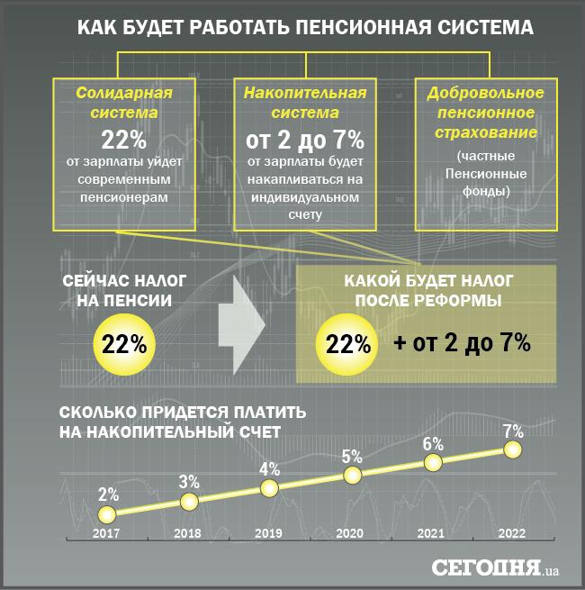 Налоги по-новому: сколько придется отдать государству в 2017-м