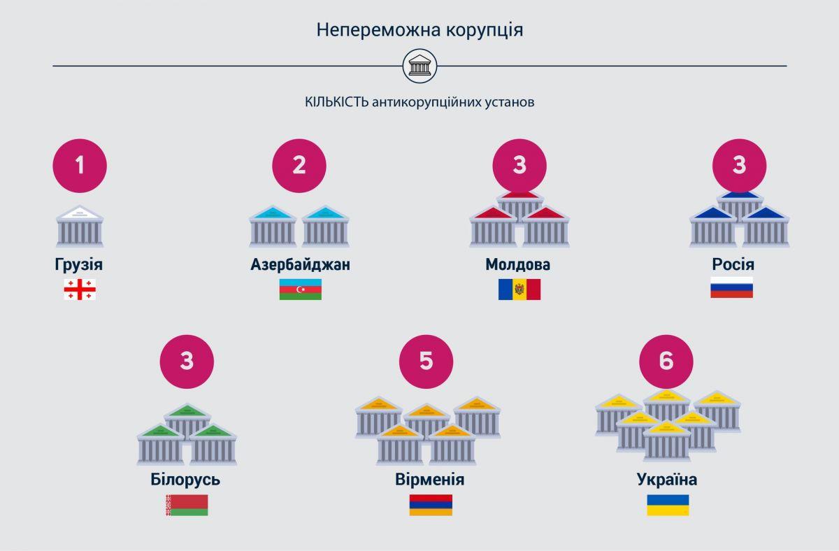 В Украине средняя взятка почти в десять раз больше зарплаты