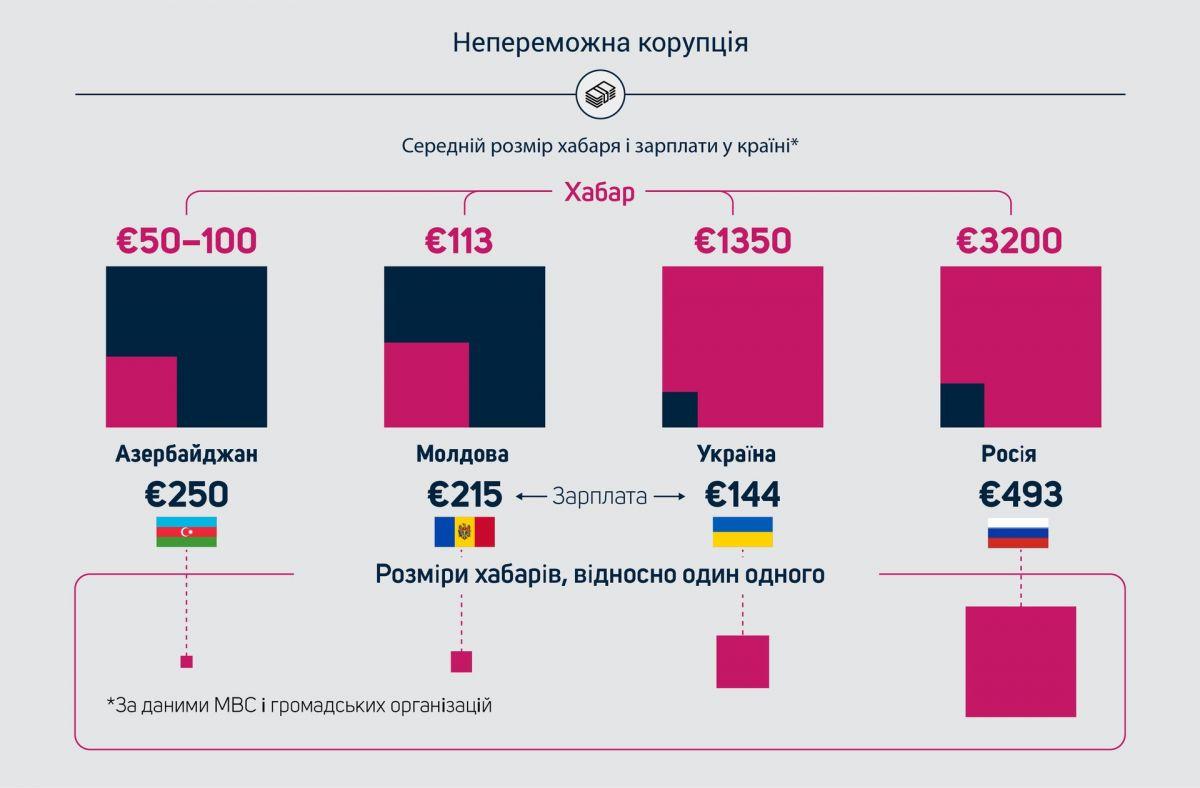 58b574dd5535f-123d84fcaf7c896cf1b20174c0c13106 В Украине средняя взятка почти в десять раз больше зарплаты