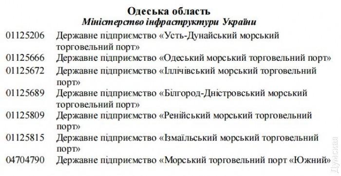 picturepicture_82680209176909_36011 ФГИ предлагает приватизировать все порты Бессарабии и УДП