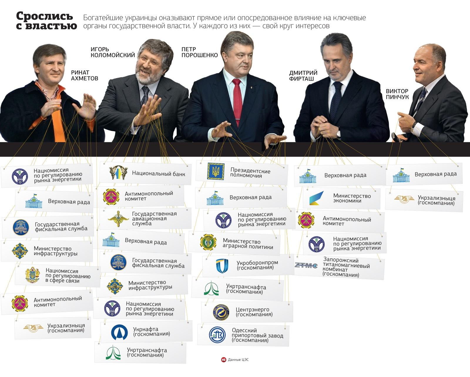 web_olihari_10_0317_01 ЗАО Украина: как пять человек фактически монополизировали экономику страны