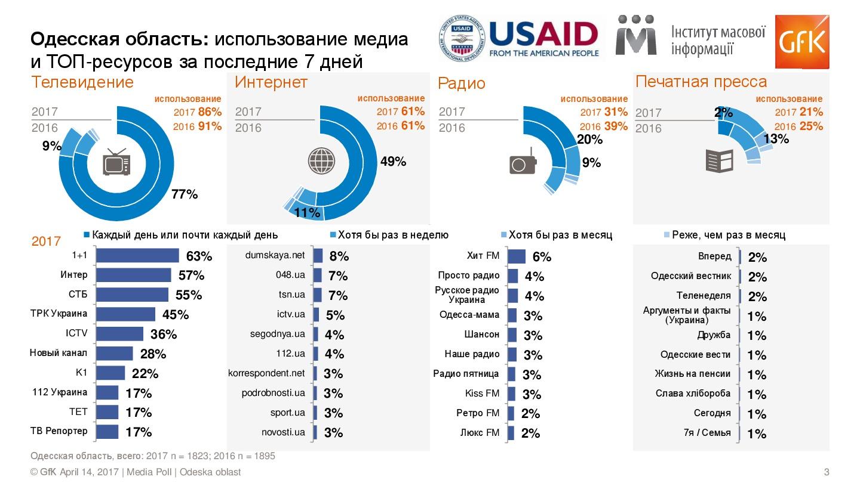 Media-Poll_w2_Odeska_RUS-003 Медиаэксперты рассказали какой процент жителей Измаила продолжает смотреть российские телеканалы