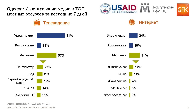 Media-Poll_w2_Odeska_RUS-006 Медиаэксперты рассказали какой процент жителей Измаила продолжает смотреть российские телеканалы